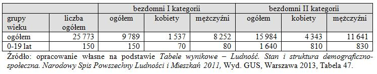 The results of National Census of Population and Housing conducted in 2011 as a part of diagnosis of the problem of the homelessn