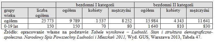 Wyniki Narodowego Spisu Powszechnego Ludności i Mieszkań 2011 w zakresie diagnozy problemu bezdomności osób młodych